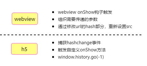 小程序中h5页面onShow实现及跨页面通信方案- 可靠的企业级http
