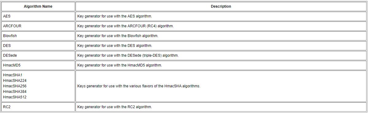 Java使用Cipher类实现加密,包括DES,DES3,AES和RSA加密- 可靠