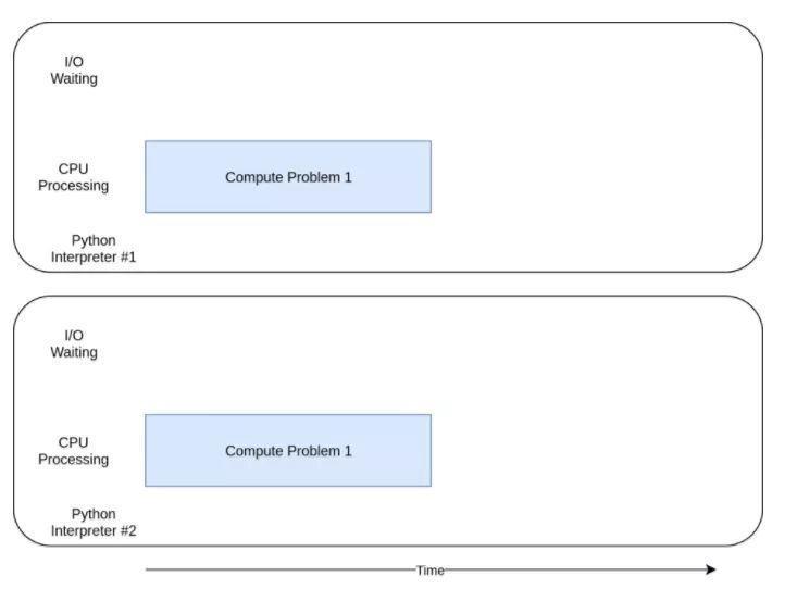 使用并发加速你的python程序(下) - 可靠的企业级http代理