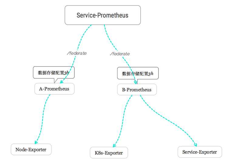 Prometheus HA详解- 可靠的企业级http代理/socks5代理IP服务平台