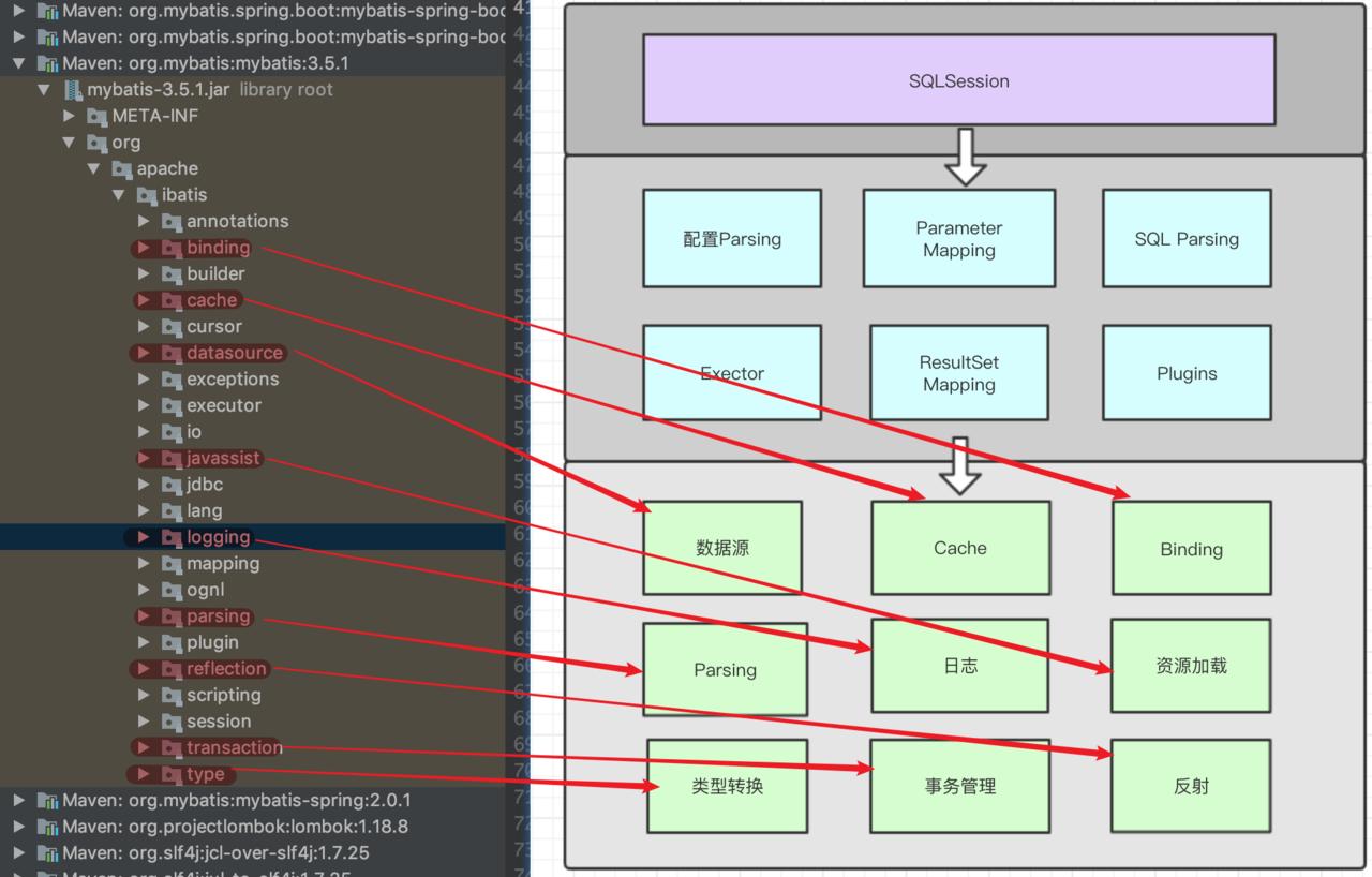 Mybatis进阶笔记03:架构概述与基本执行流程梳理- 可靠的企业级